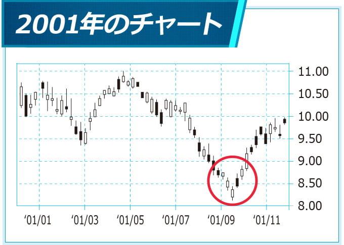 2001年のチャート