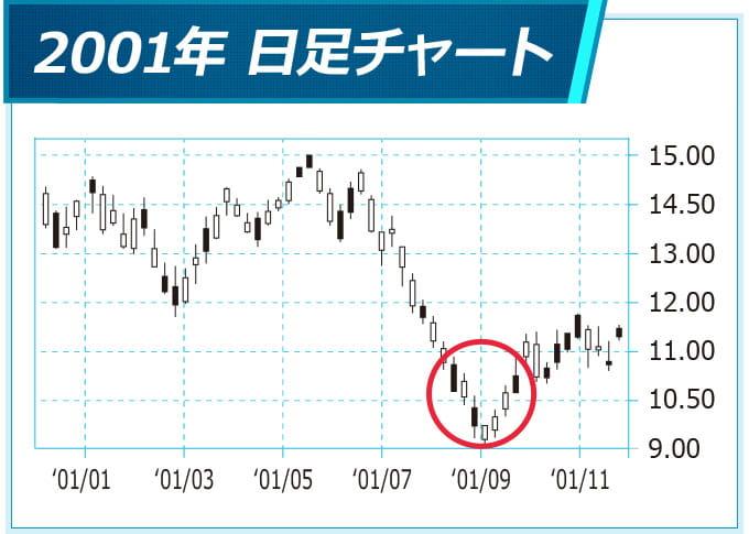 2001年の日経平均株価