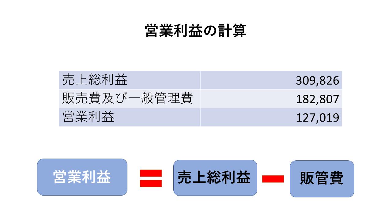 損益計算書:営業利益の簡単なイメージ