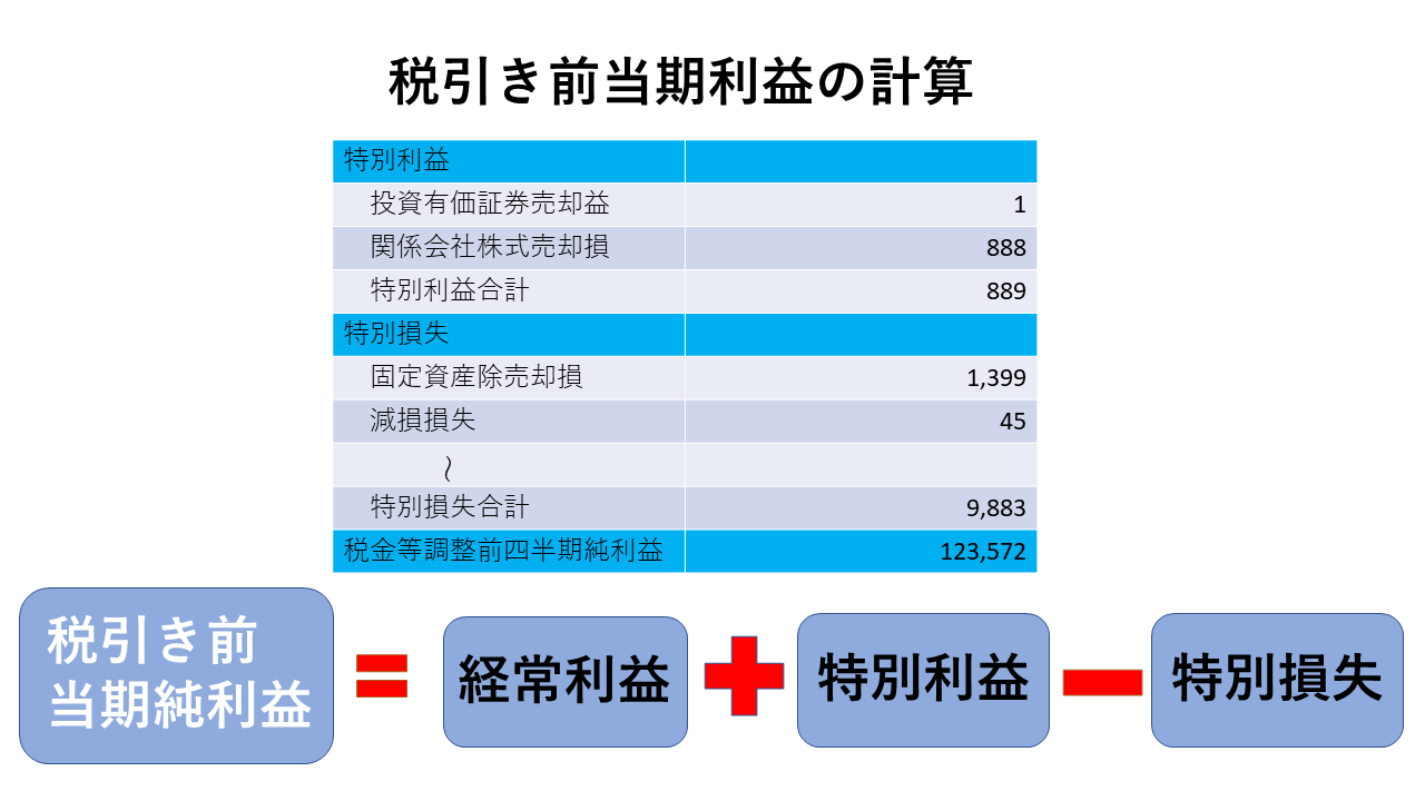 損益計算書:税引前当期純利益の簡単なイメージ