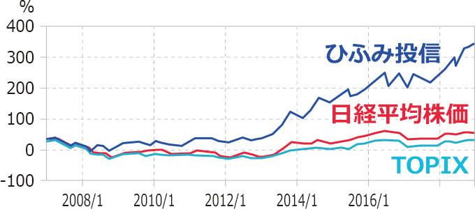 ひふみ投信の過去10年の運用成績と日経平均やTOPIXとの乖離率