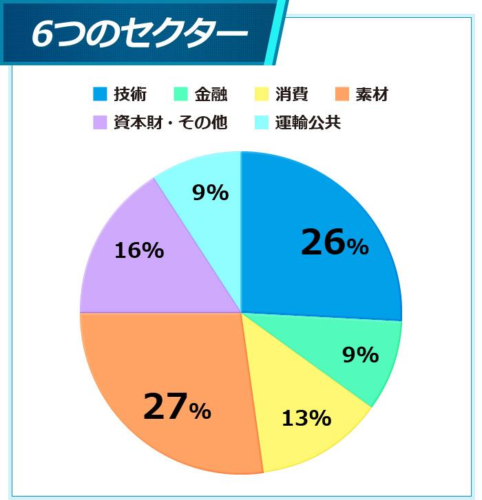 セクター別円グラフ
