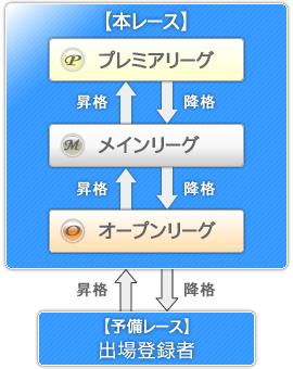 選抜株式レースのシステム