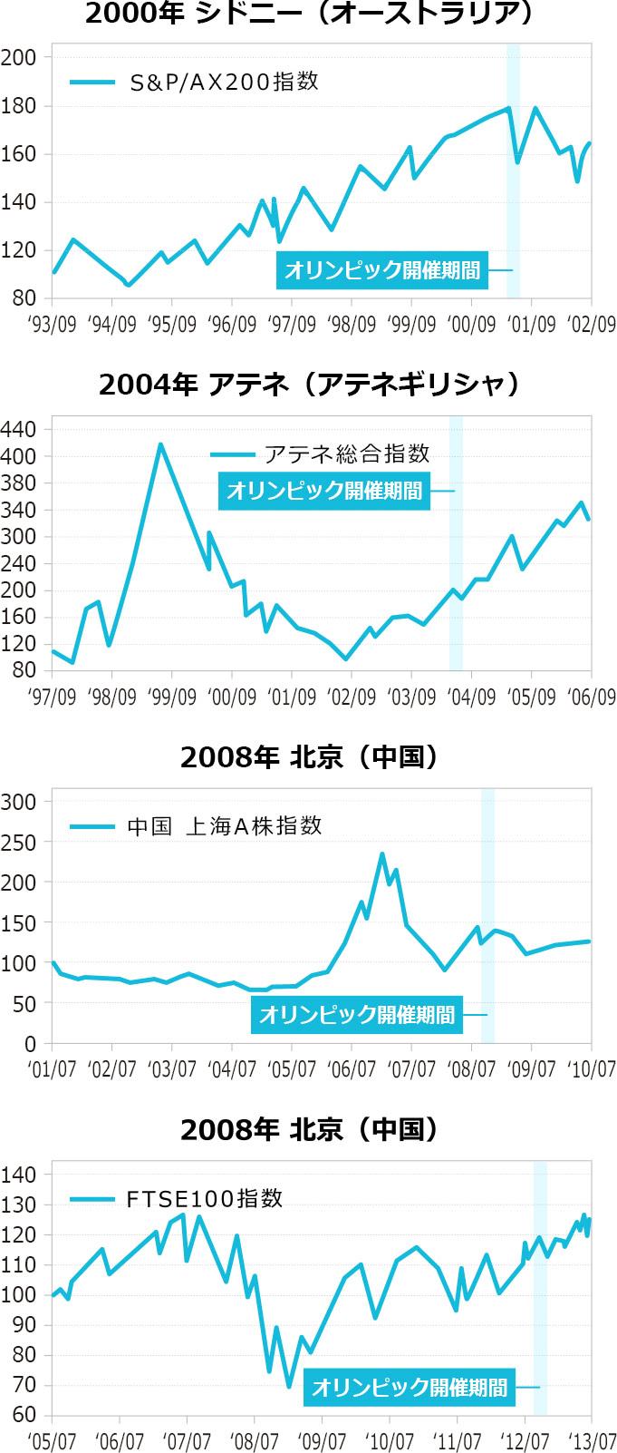 オリンピック後の株価