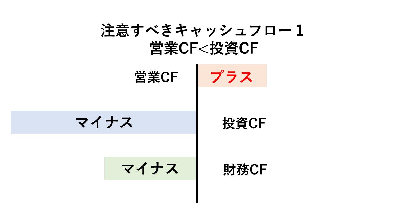 投資CFの比率が高いキャッシュフロー