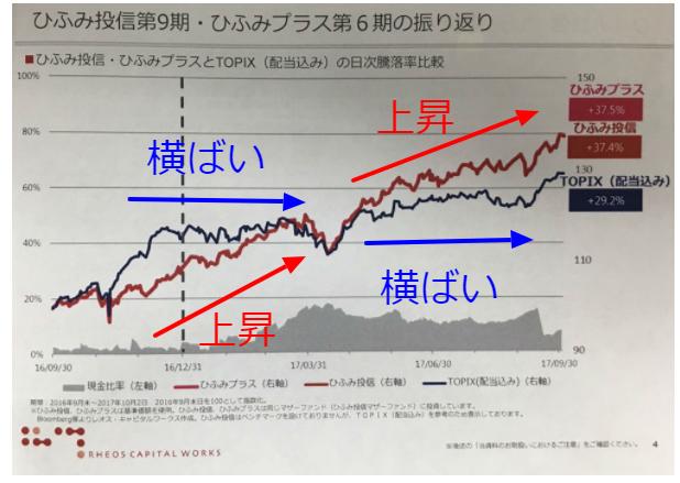 ひふみ投信とTOPIXの比較と、ひふみ投信の基準価額推移の癖
