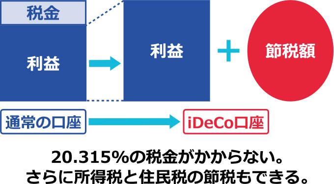 iDeCoで投資信託を購入すると税金がかからず節税できる