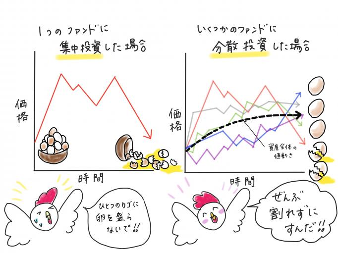 1つのカゴに卵を盛るなという投資格言と集中投資・分散投資