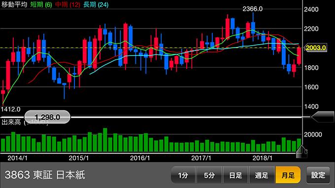 日本製紙の株価