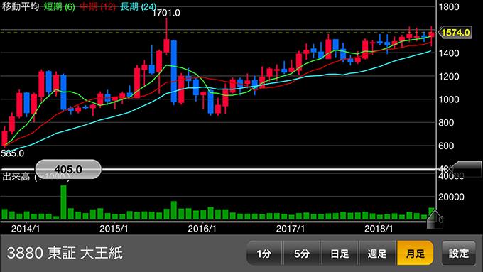 大王製紙HDの株価