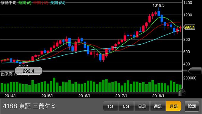 三菱ケミカルHDの株価