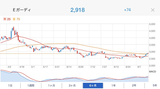eスポーツ関連銘柄「Aiming」の株価チャート