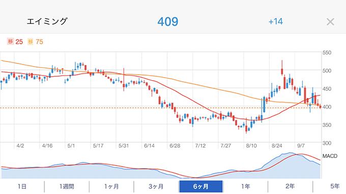 eスポーツ関連銘柄「イー・ガーディアン」の株価チャート