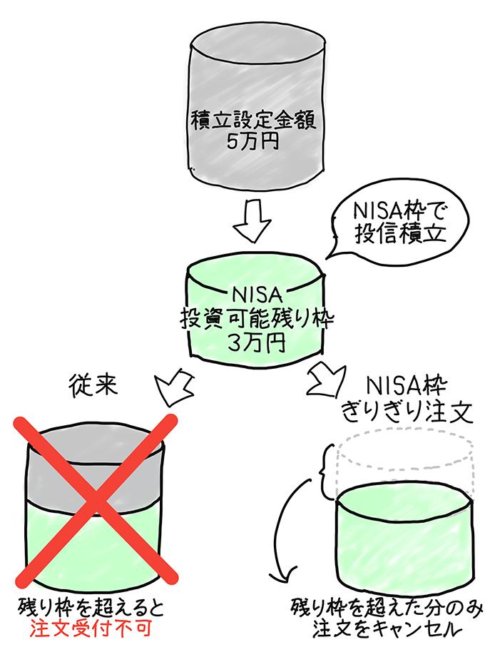 SBI証券のNISA枠ぎりぎり注文のイメージ