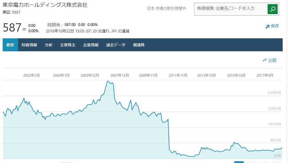 東京電力のチャート