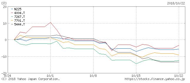 景気敏感株と日経平均との比較