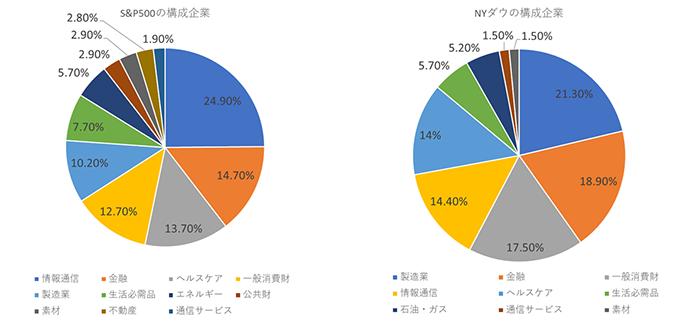 S&P500とNYダウの構成企業比較