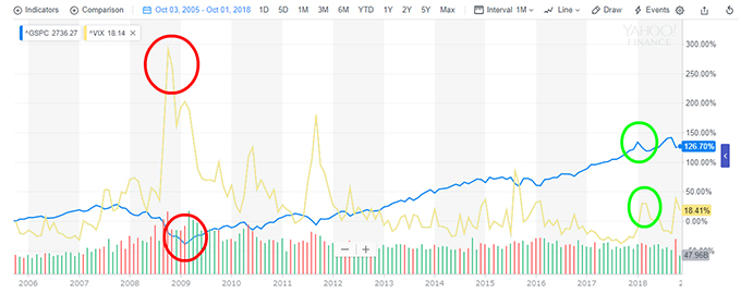 VIX指数とS&P500のチャート比較