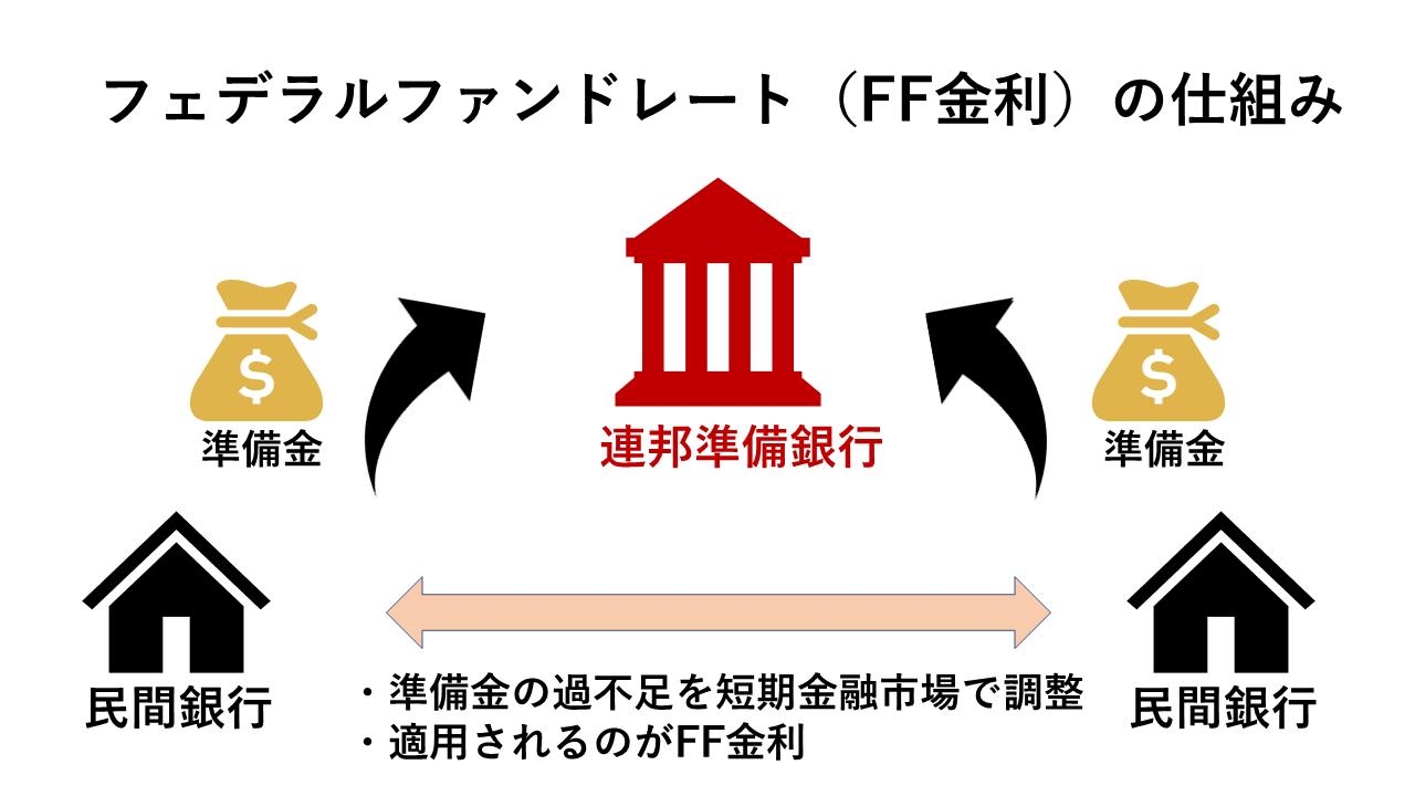 フェデラルファンドレート(FF金利)の仕組み