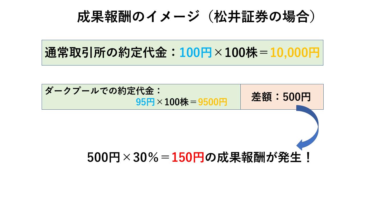ダークプール・SOR注文の成功報酬:松井証券
