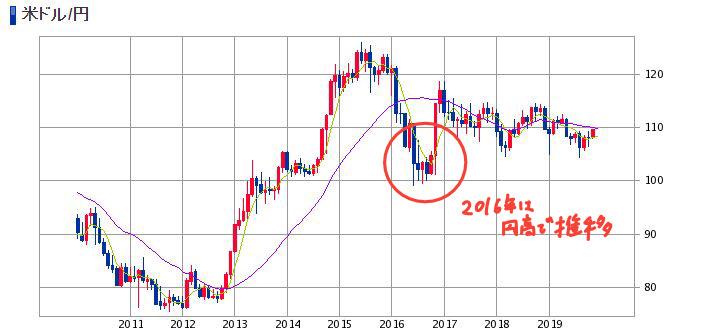 2016年は円高で推移