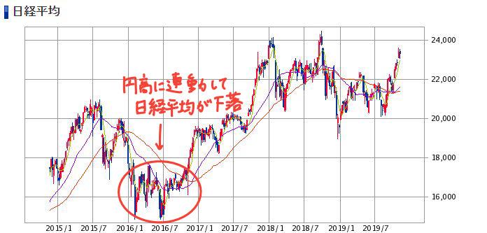円高に連動して日経平均株価が下落