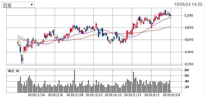 NTTのチャート